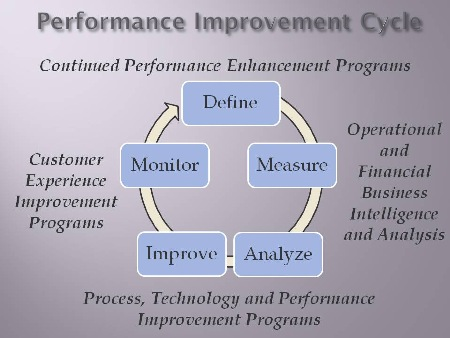 Performance Improvement Cycle
